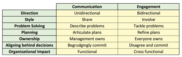 communication vs. engagement